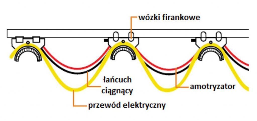 Suwnica z przewodami zamontowanymi na wózkach - tzw. zawiesia kablowe lub firanki kablowe